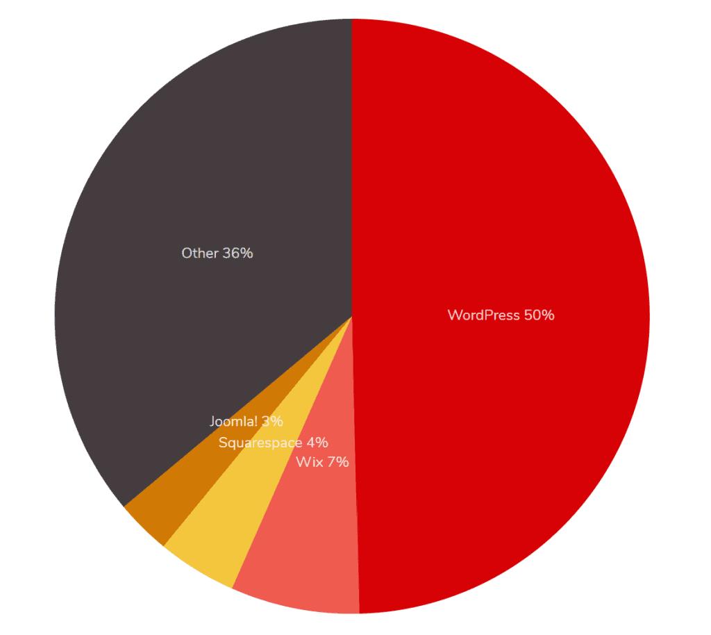 WordPress or Wix pie chart